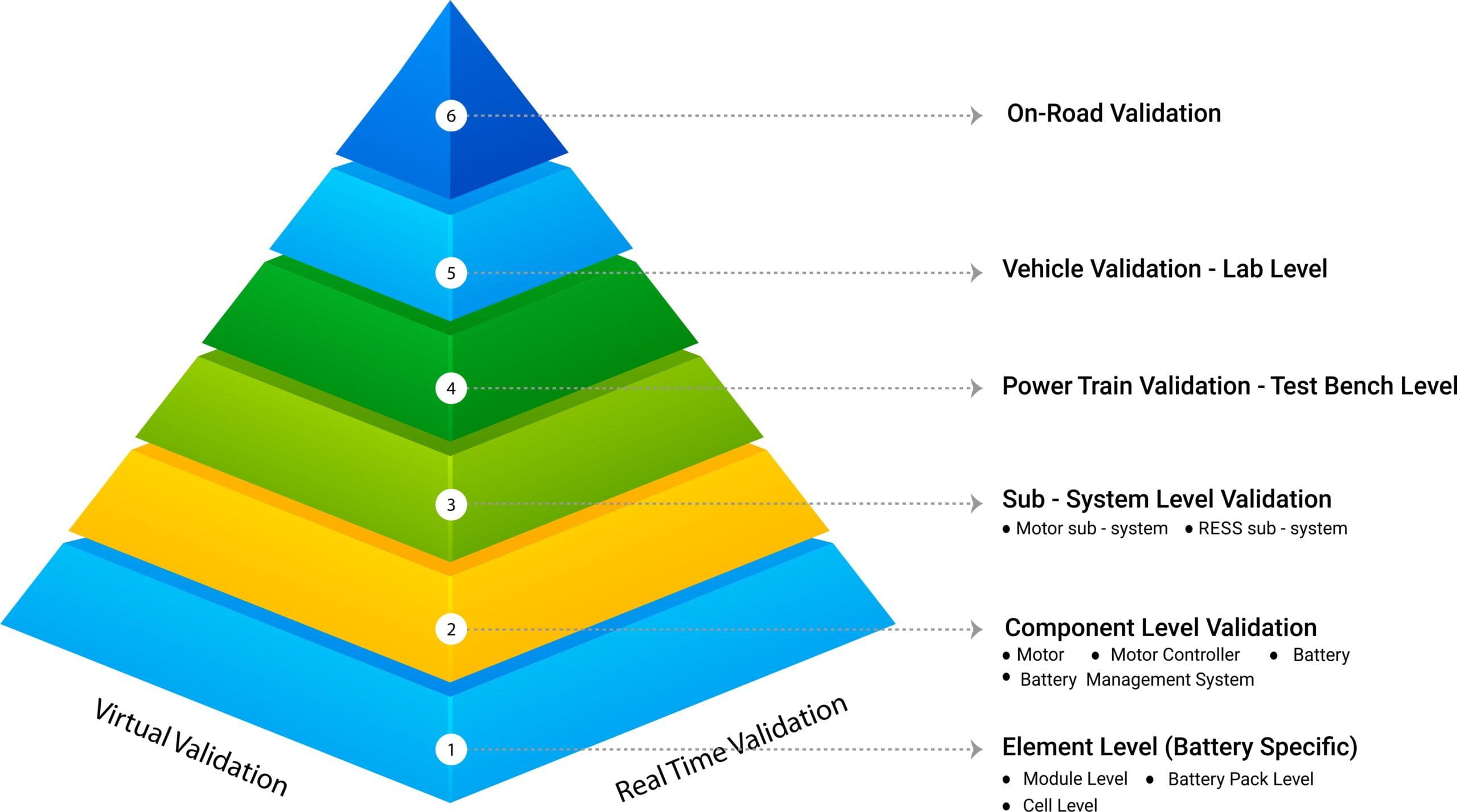 validation piramid
